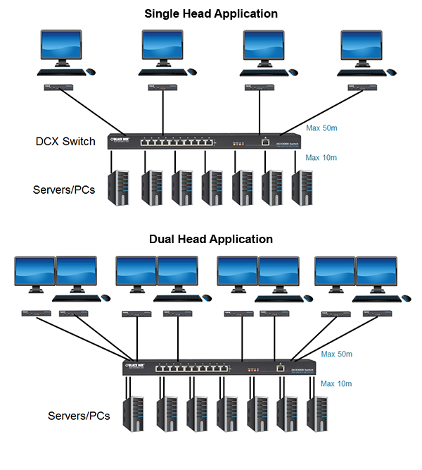 DCX Digital CATx KVM Matrix Switch Application diagram