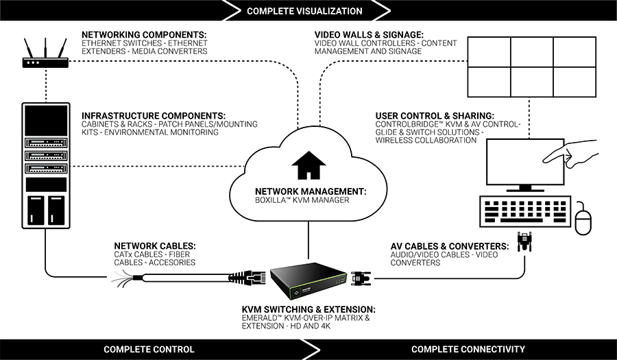 Control room connectivity diagram